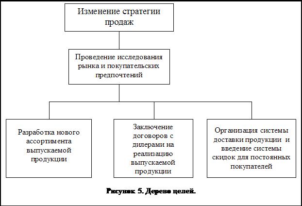 Декомпозиция целей и задач при принятии управленческого решения книга теории решения изобретательских задач