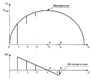 Экономика Доходы групп населения и потребительское поведение  Представим также график этой функции рис 1