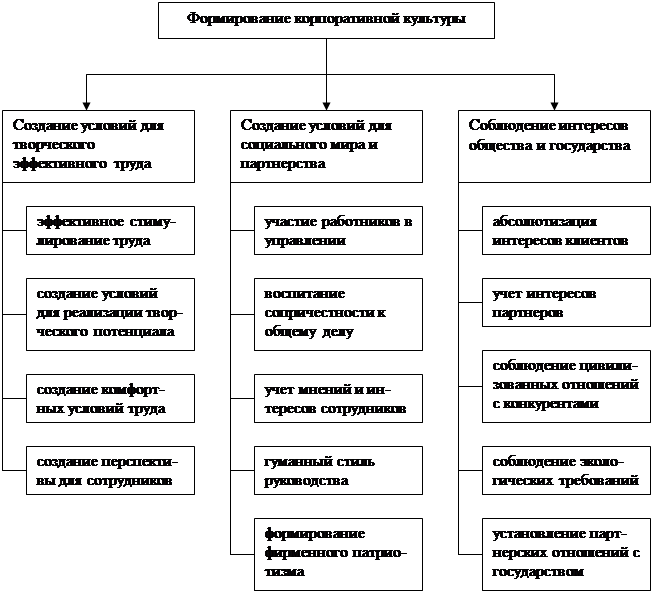 Состояние корпоративной культуры на российских предприятиях