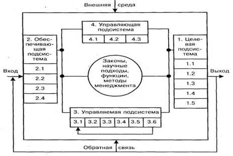 Менеджмент Инфраструктура менеджмента Курсовая работа Учил Нет  Инфраструктура менеджмента структура системы менеджмента это совокупность научных подходов принципов и методов а также целевой обеспечивающей