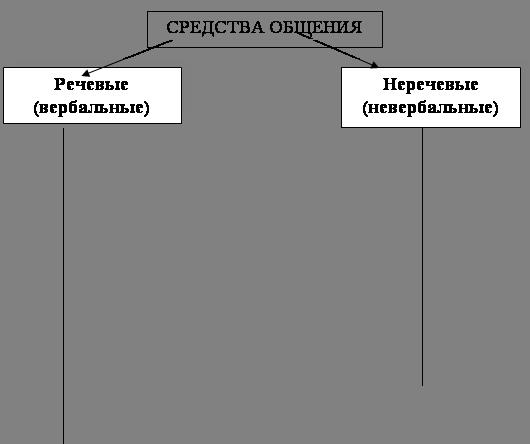 Психология Стереотипы и недостаток внимания как факторы  4 Невербальное общение