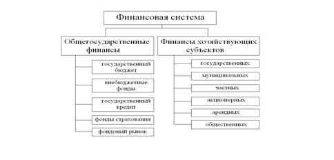 Финансовые науки Элементы финансовой системы Российской Федерации   фонды страхования фондовый рынок финансы предприятий различных форм собственности И представляют систему в следующей структуре Рис 1 1