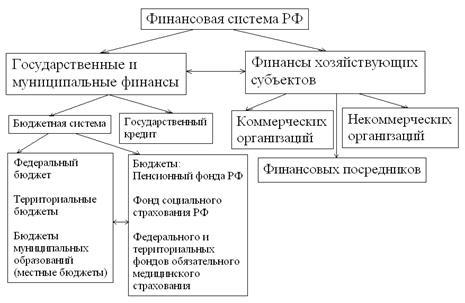 Курсовая работа элементы системы кредитования 6790