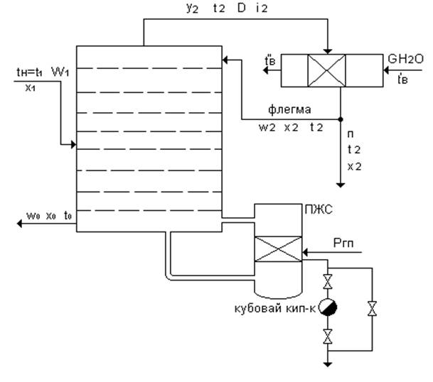 Химия Расчет и подбор ректификационной колонны для разделения  Еще из раздела Химия