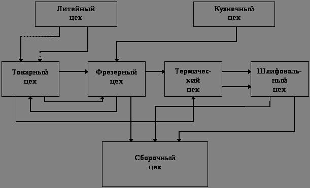 Промышленность производство Производственная структура  Рис 2 Схема формирования цехов по технологическому принципу специализации