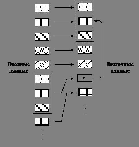 Коммуникации и связь Метод словарного кодирования Зива Лемпела  Процедура кодирования в соответствии с алгоритмами этой группы иллюстрируется рис 1