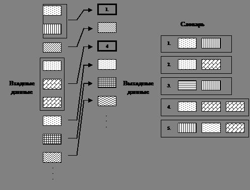 Коммуникации и связь Метод словарного кодирования Зива Лемпела  Идею этой группы алгоритмов можно также пояснить с помощью рис 2