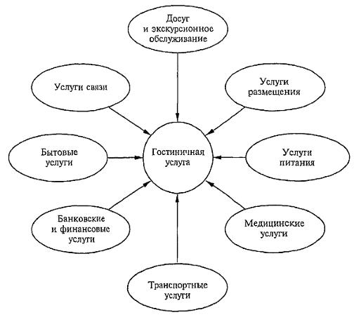 Модели организации гостиничного бизнеса курсовая работа работа в питере для моделей