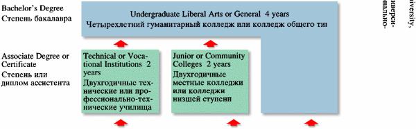 Педагогика Социально педагогические особенности образовательной  Система образования в США