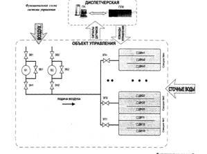 Промышленность производство Энергосберегающее управление подачей  Компрессор В1 В2 через запорную задвижку ЗН1 ЗН2 нагнетает воздух в выходной коллектор