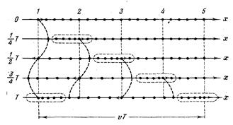 Физика Упругие волны Реферат Учил Нет  1 2 показано движение частиц при распространении в среде продольной волны Все рассуждения касающиеся поведения частиц в поперечной волне