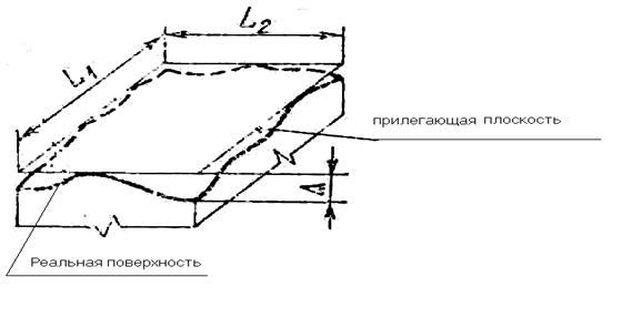 Промышленность производство Измерительный контроль Дипломная  В соответствии с ГОСТ 24642 81 СТ СЭВ 301 76 под понятием отклонения от плоскостностности понимают наибольшее расстояние ∆ от точек реальной поверхности
