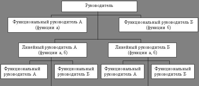 Менеджмент Виды бюрократических структур управления Реферат  Рис 3 Линейно функциональная структура управления
