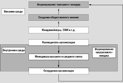 Менеджмент Имидж организации и способы его формирования Курсовая   Внутренний и внешний имидж руководителя организации являются взаимовлияющими факторами Структура этого взаимного влияния отражена на рисунке 3
