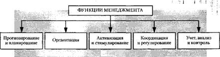 Менеджмент Функции и методы менеджмента Курсовая работа Учил Нет  Функции менеджмента