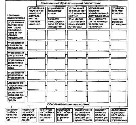 Менеджмент Основы формирования системы управления персоналом  управление персонал проектирование