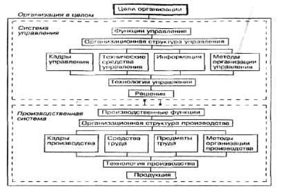 Менеджмент Основы формирования системы управления персоналом  Рис 2 Состав элементов производственной системы и системы управления организации