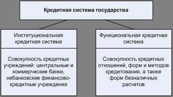Банковское дело Кредитная система России и ее развитие Курсовая  Кредитная система государства