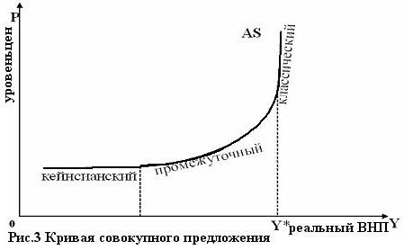 Экономика Совокупный спрос и совокупное предложение Курсовая  В современном макроанализе выделяют три отрезка кривой совокупного предложения кейнсианский промежуточный и классический рис 3
