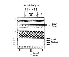 Смесительный теплообменник расч т как изготовить теплообменник для сушильной камеры