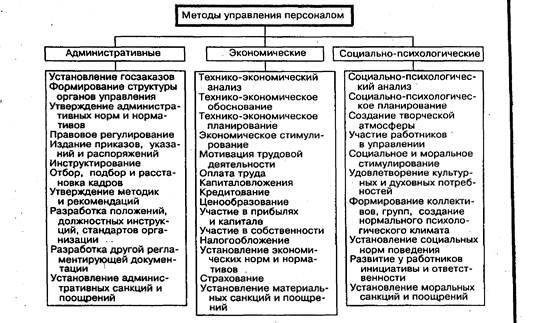 Менеджмент Управление персоналом РУП Минский тракторный завод и  Рисунок 1 2 Система методов управления персоналом организации