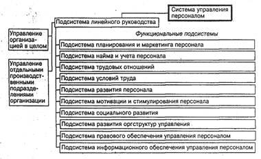 Менеджмент Управление персоналом РУП Минский тракторный завод и  Рисунок 1 3 Состав подсистем системы управления персоналом организации
