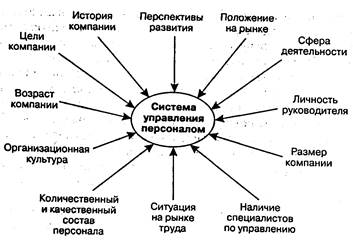 Менеджмент Управление персоналом РУП Минский тракторный завод и  Рисунок 1 4 Укрупненное дерево целей системы управления персоналом организации
