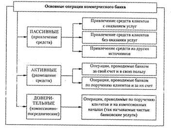 виды и операция коммерческих банков реферат