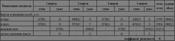 Экономика Анализ финансово хозяйственной деятельности предприятия  Комплексный анализ финансово хозяйственной деятельности предприятия 2 1 Анализ производства и реализации продукции