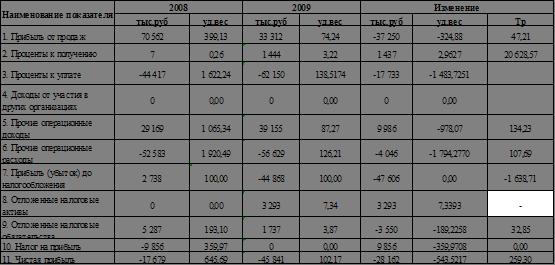 Экономика Анализ финансово хозяйственной деятельности предприятия  Таблица 2 16 Анализ динамики и структуры финансовых результатов
