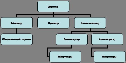 бизнес план отдела маркетинга