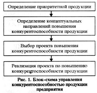 Экономика Определение приоритетных видов продукции промышленного  При определении видов продукции для которых целесообразно проводить меры по повышению конкурентоспособности учитывают следующие показатели
