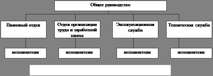 Менеджмент Управление персоналом Контрольная работа Учил Нет  Штатное расписание управленческого персонала