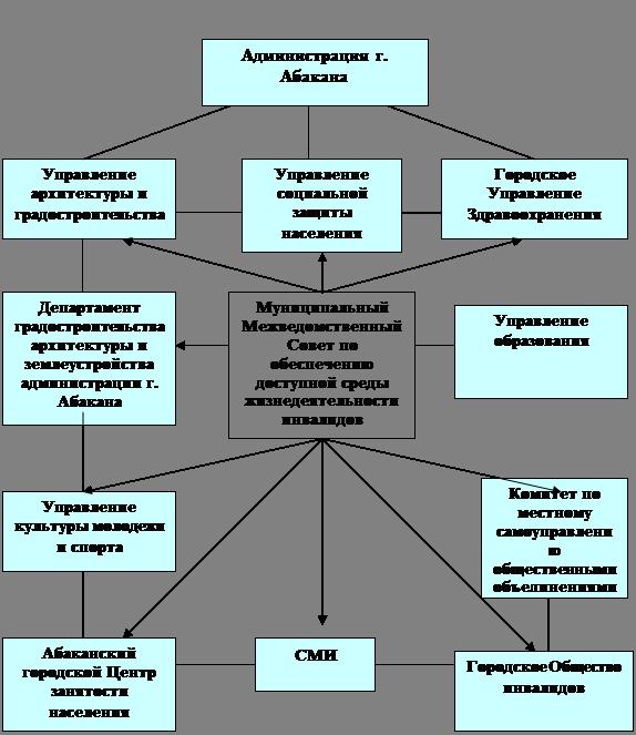 Модели межведомственного взаимодействия в практике социальной работы работа в чебоксары