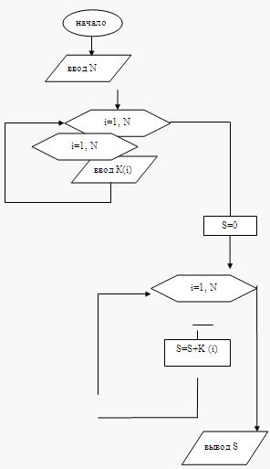 Информатика программирование Алгоритмизация и программирование  3 Текст программы