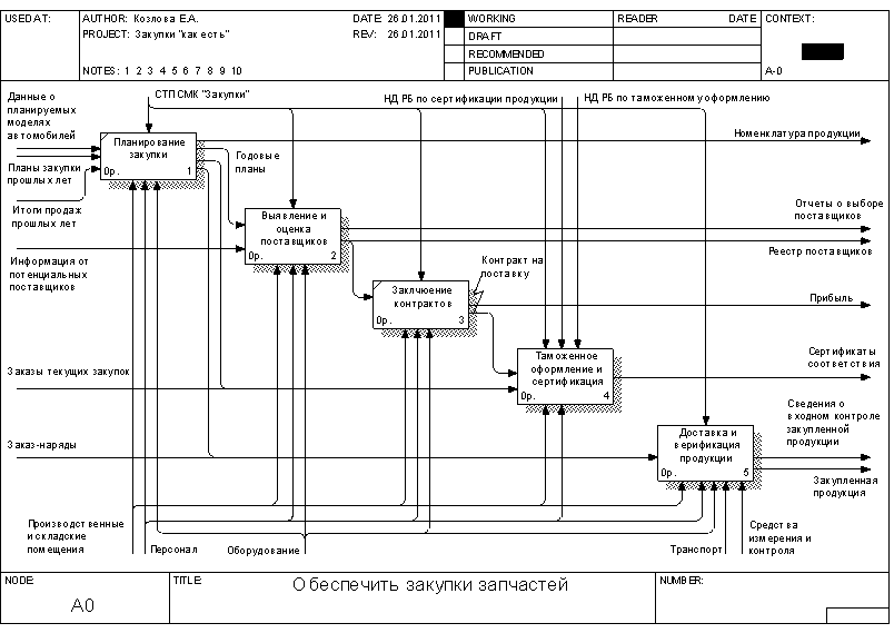 Менеджмент Функционально стоимостный анализ процесса закупки  Рисунок 1 2 Диаграмма декомпозиции процесса закупки