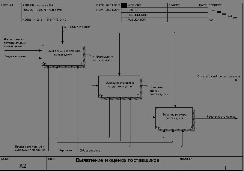 Менеджмент Функционально стоимостный анализ процесса закупки  Функциональная модель процесса закупки запчастей в состоянии как есть