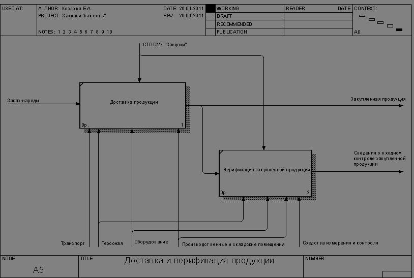 Менеджмент Функционально стоимостный анализ процесса закупки  Рисунок 1 4 Диаграмма декомпозиции процесса таможенного оформления и сертификации