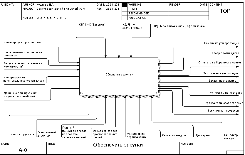 Менеджмент Функционально стоимостный анализ процесса закупки  Рисунок 2 1 Контекстная диаграмма процесса закупки для целей ФСА