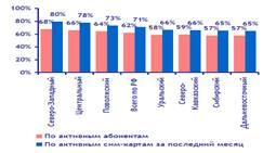 Экономика swot анализ рынка мобильной связи ОАО МегаФон  2 1 Анализ рынка совой связи в Мурманской области