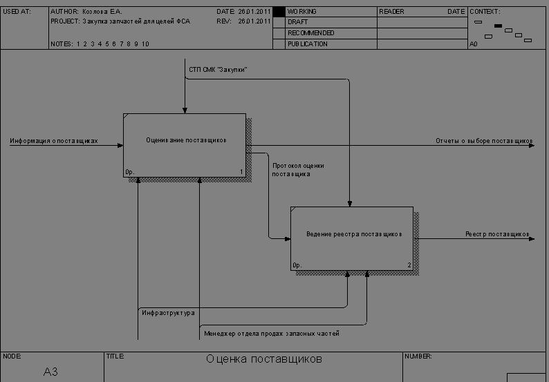 Менеджмент Функционально стоимостный анализ процесса закупки  Рисунок 2 3 Диаграмма декомпозиции процесса планирования закупки