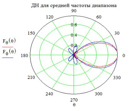Диаграмма направленности рупорных антенн
