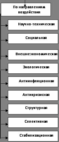 Экономика Экономическая политика в современной России Реферат  Рис 2 Виды экономической политики государства 3