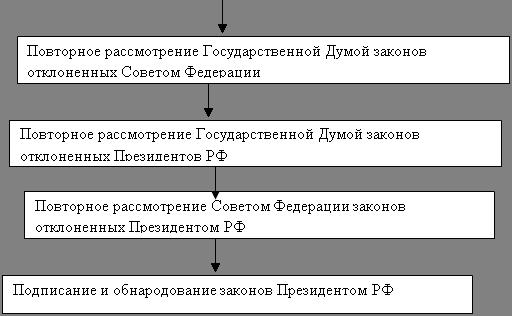 Государство и право Некоторые вопросы по конституционному праву  2 В каких случаях решения конституционного Суда РФ именуются постановлениями заключениями определениями