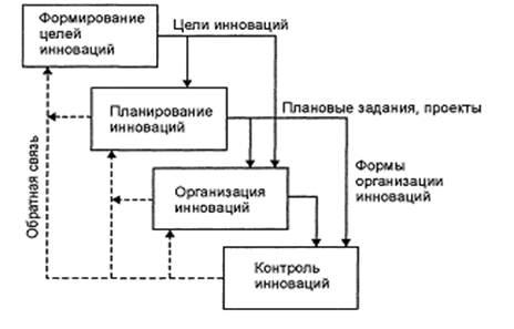 Менеджмент Процесс управления инновациями на предприятии Реферат  Взаимосвязь и логическая последовательность осуществления основных функций в процессе управления инновациями представлены на рис 1 1