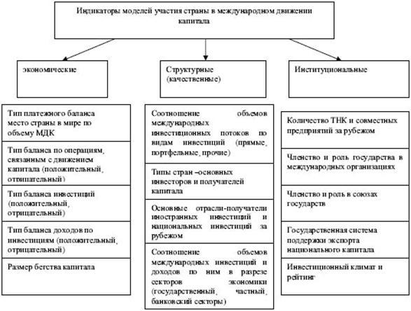 Международные отношения Международная миграция капитала Курсовая   m economy ru ftp images arts