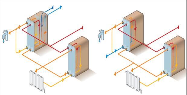 Теплообменник пластинчатый подключение теплообменник разборный цена прайс