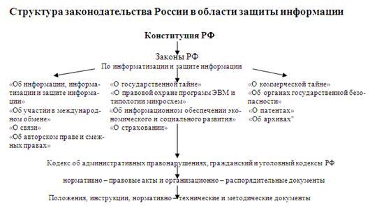 Защита информации в россии реферат 8240