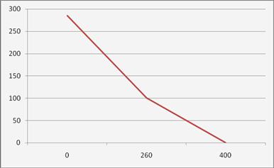 Экономика Определение количества выпускаемой продукции прибыли  На основе функции построим график