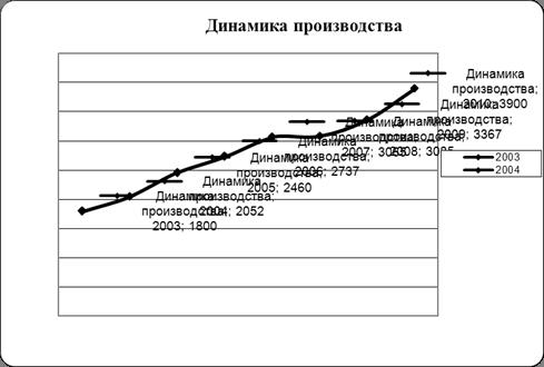 Экономика Анализ рынка соков Курсовая работа Учил Нет  По оценкам ряда экспертов объем российского рынка соков составил 2 6 млрд л в 2006 году или 3 млрд в денежном выражении В ближайшие пять до 2010 г